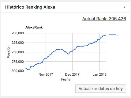 Alexa Rank Dashboard - Plugin WordPress - www.ionastec.com